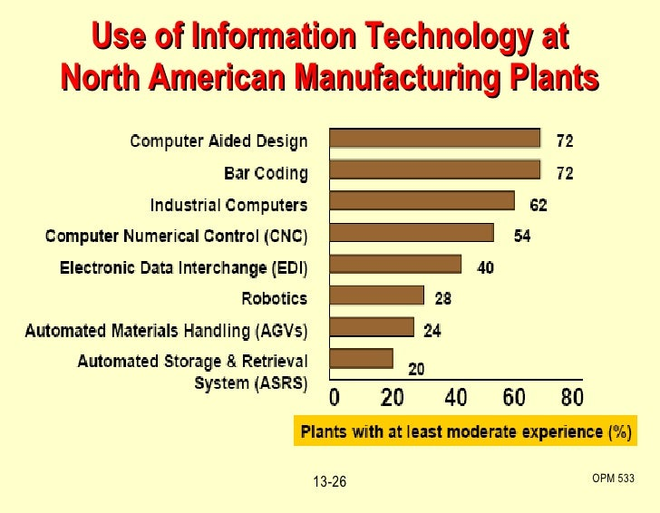 Use of Information Technology at North American Manufacturing Plants OPM 533 13-