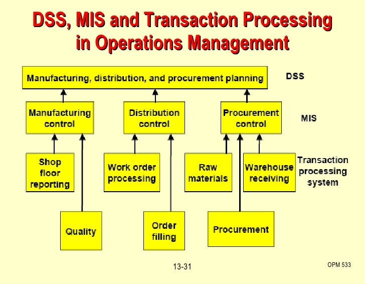 DSS, MIS and Transaction Processing in Operations Management OPM 533 13-
