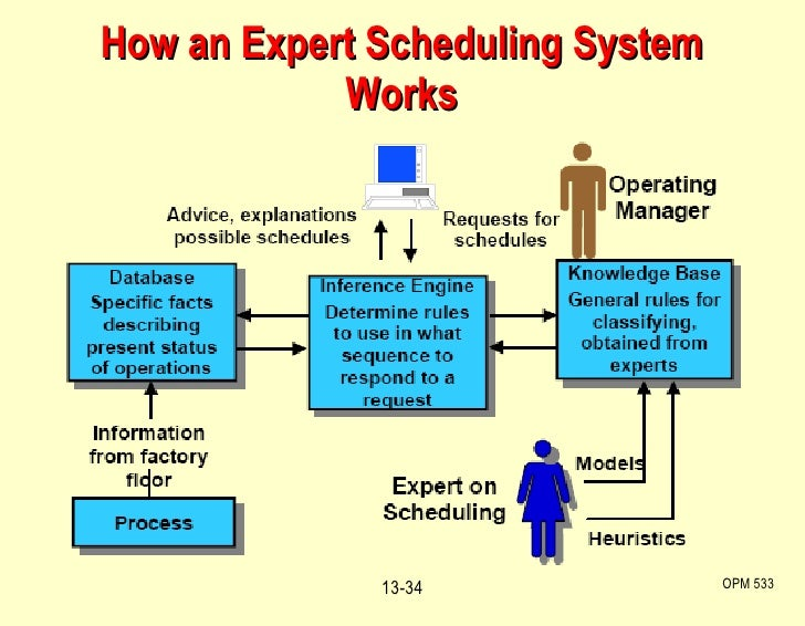 How an Expert Scheduling System Works OPM 533 13-