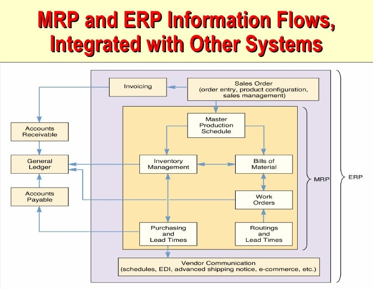 MRP and ERP Information Flows, Integrated with Other Systems Prepared by: Shatina Saad @  FPP OPM 533 13-