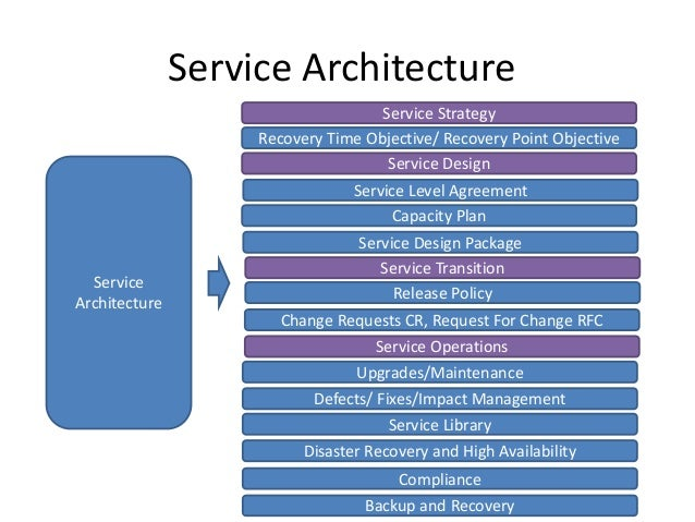Solution architecture big data projects for Architecture big data