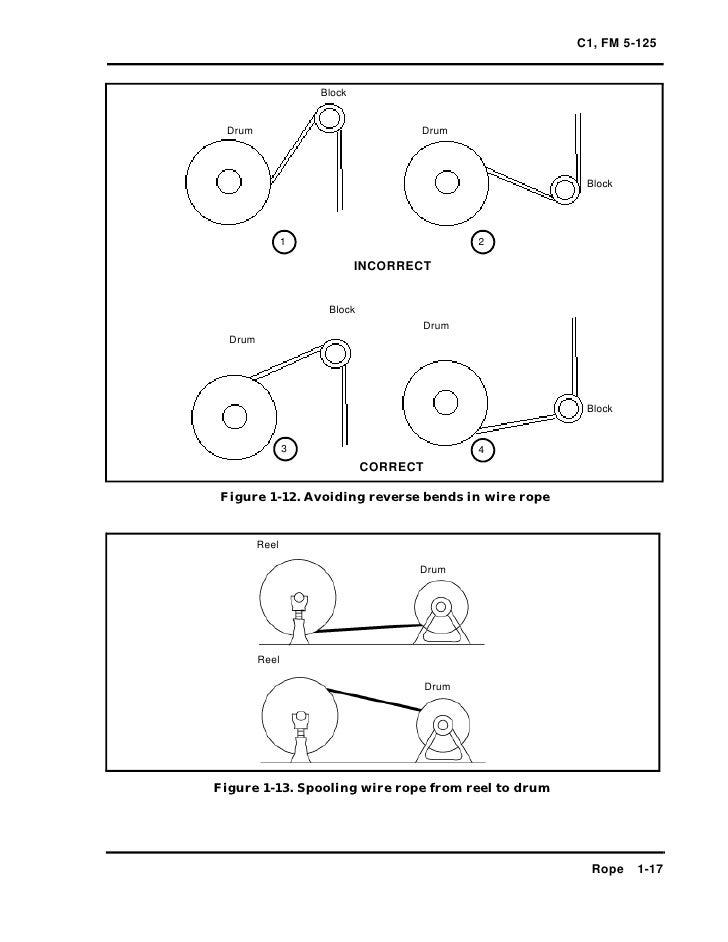 C1fm5 125-rigging method