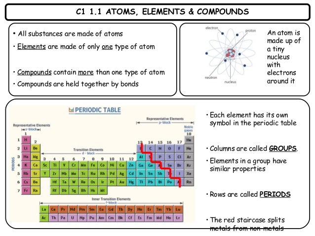 Chemistry 1 revision cards c1 11 atoms elements compounds all substances are made of atoms elements urtaz Images