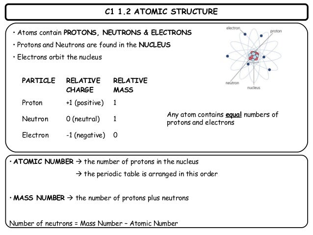 Chemistry 1 revision cards 2 c1 12 atomic structure urtaz Image collections
