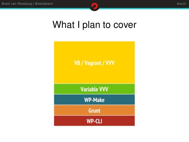 Enhance your development environment with vvv and other Iplan app