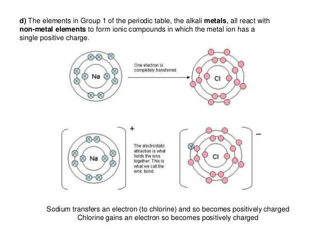 C21 Structure And Bonding on Periodic Table With Electron Charges