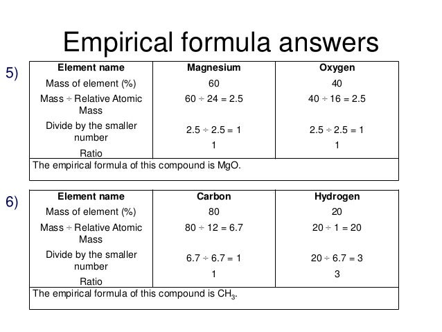 C233 quantitative chemistry – Empirical Formula Worksheet with Answers