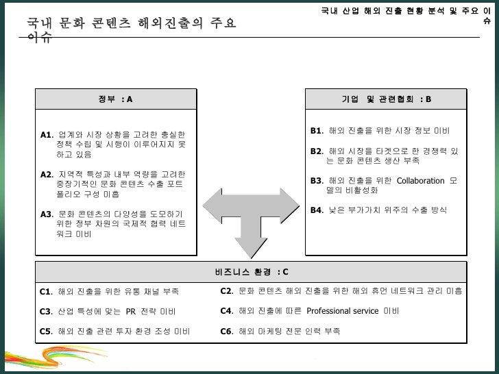 국내 문화 콘텐츠 해외진출의 주요 이슈 비즈니스 환경  : C C1 .  해외 진출을 위한 유통 채널 부족 C3 .  산업 특성에 맞는  PR  전략 미비 C5 .  해외 진출 관련 투자 환경 조성 미비 C2 .  문화...