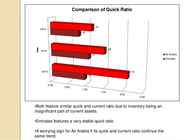 financial analysis at emirates airlines Ratio analysis of financial statements ratios are among the most popular and widely used tools of financial analysis a ratio expresses a mathematical relation between two quantities.