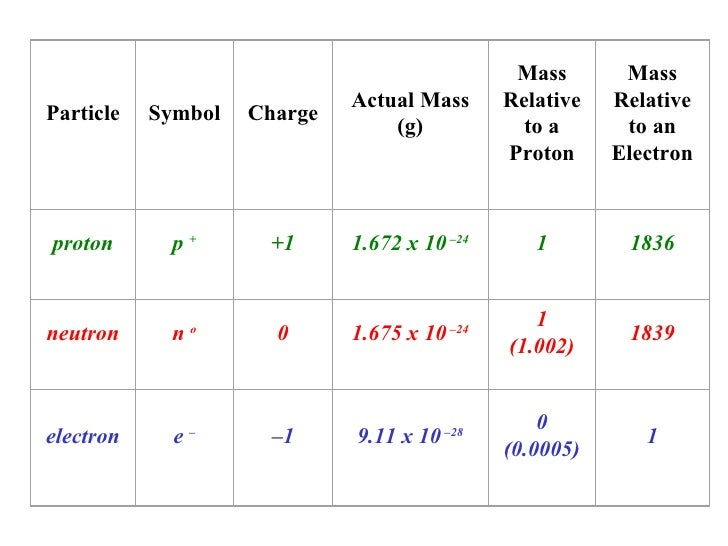 negligible abundance 29 particle symbol charge - Periodic Table With Symbols And Charges