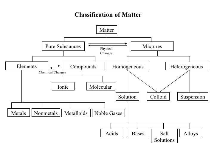 C20 Unit 1 2 Classification Of Matter