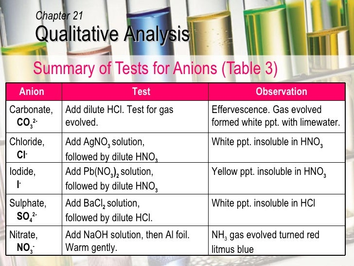 qualitative anion tests Each unknown is a soluble combination of one cation and one anion your goal is  to  the following tests will help you distinguish between the six cations.