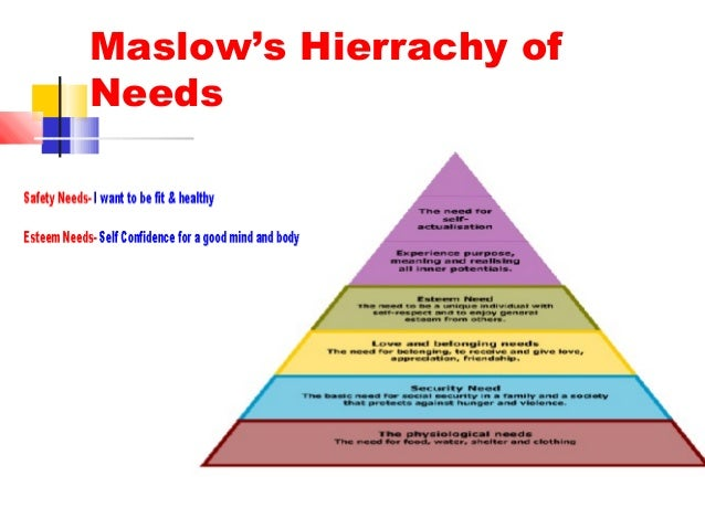 maslow hierrachy Maslow suggested that needs at the base of the pyramid, which include such things as food, water, and sleep, must be met before people can move on to needs higher up on the hierarchy after fulfilling these fundamental needs, people move on to the need for safety and security, then belonging and love and then esteem.
