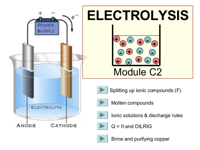 ELECTROLYSIS +  - + - + - + - + - + - + +  Module C2 Splitting up ionic compounds (F) Molten compounds Ionic solutions & d...