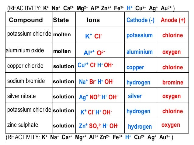 Copper Oxide Electrolysis