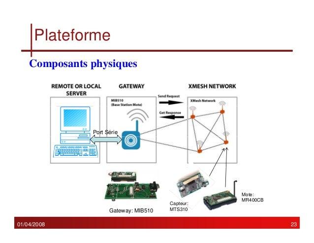 projets de réseaux de capteurs sans fil téléchargement gratuit
