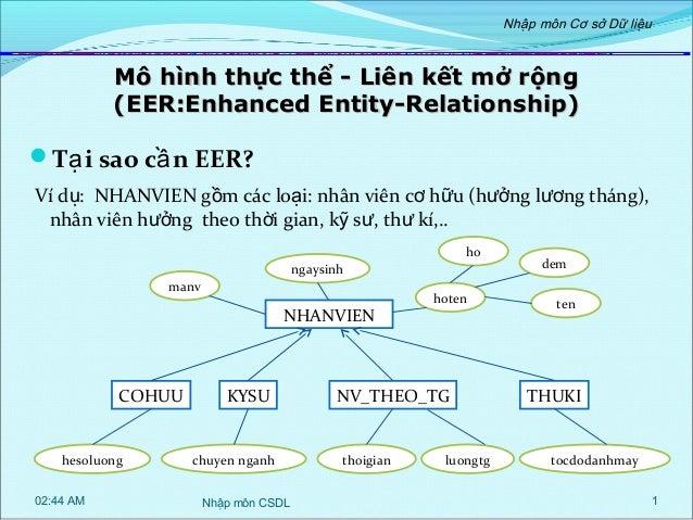 Nhập môn Cơ sở Dữ liệu  Mô hình thực thể - Liên kết mở rộng (EER:Enhanced Entity-Relationship)  Tạ i sao cầ n EER? Ví dụ:...