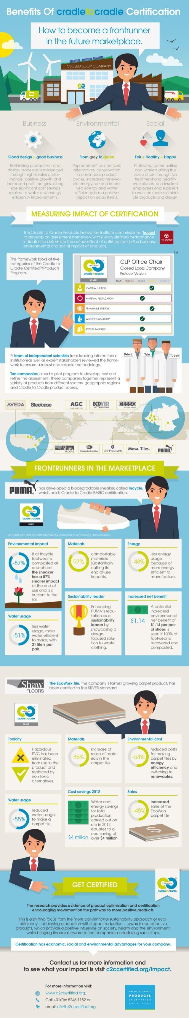 Benefits of Cradle to Cradle Certification Infographic