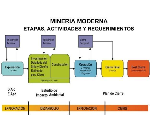 Resultado de imagen para etapas de la actividad minera