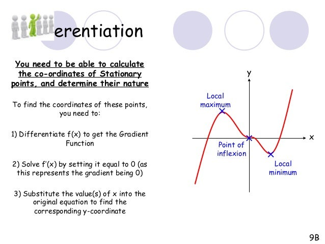how to find the turning point of a polynomial function