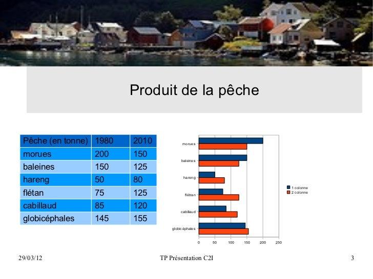 Produit de la pêche Pêche (en tonne) 1980   2010            morues morues          200     150                            ...