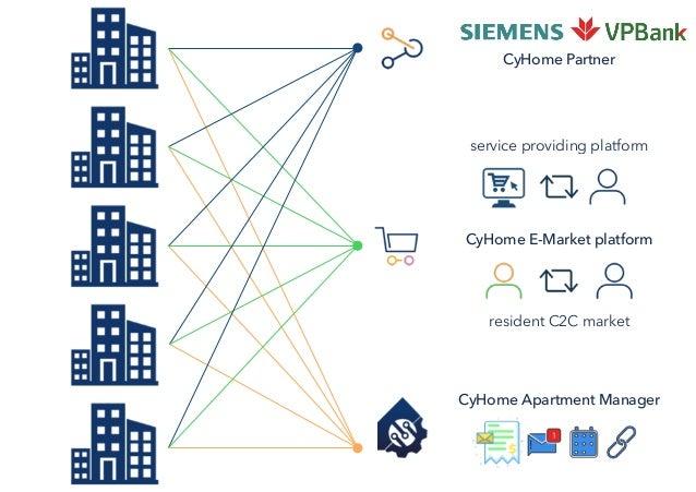 CyHome Partner CyHome Apartment Manager CyHome E-Market platform resident C2C market service providing platform