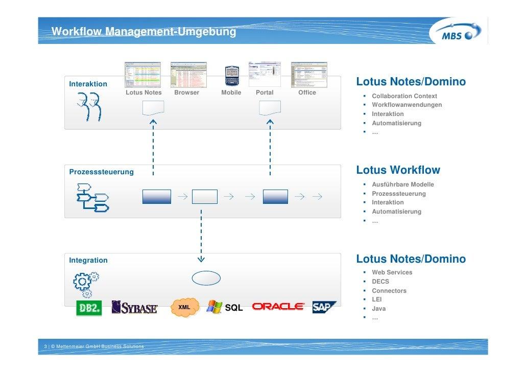 Workflow Management-Umgebung   Titel 1 Zeile Arial 20pt bold             Interaktion                                      ...