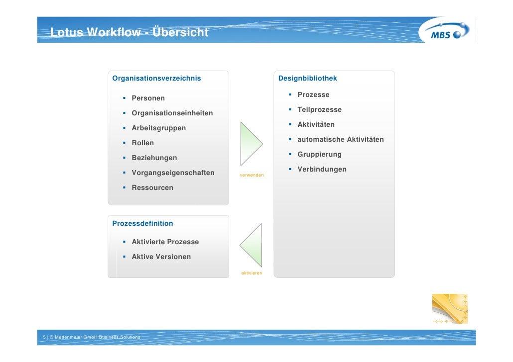 Titel 1 Workflow - 20pt bold   Lotus Zeile Arial Übersicht   Komponenten der Prozessgestaltung                            ...