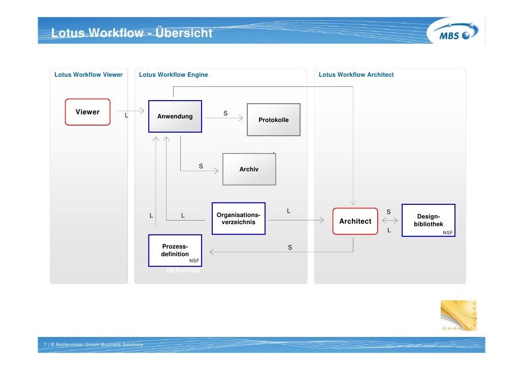 Titel 1 Workflow - 20pt bold   Lotus Zeile Arial Übersicht   Systemarchitektur     Lotus Workflow Viewer              Lotu...