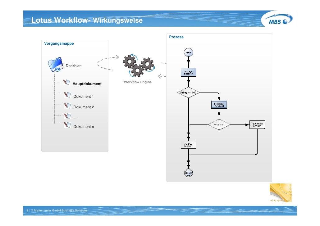 Titel 1 Workflow- Wirkungsweise   Lotus Zeile Arial 20pt bold                                                             ...