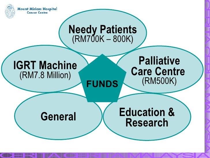 Needy Patients (RM700K – 800K) Palliative Care Centre   (RM500K) Education & Research General IGRT Machine (RM7.8 Million)...