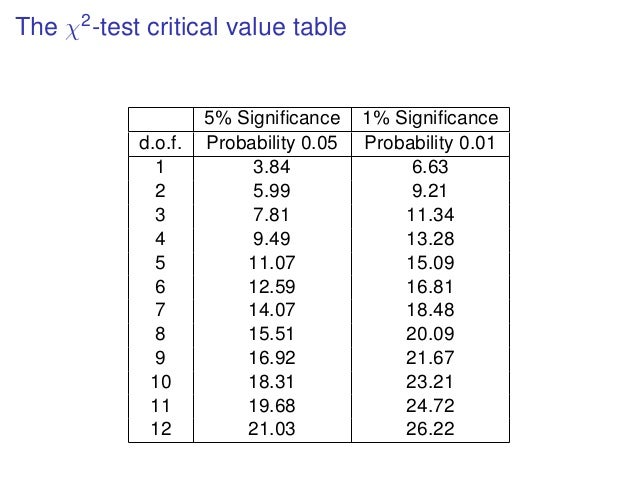 drosophila statistical significance and chi square Summary you use the chi-square test of goodness-of-fit when you have one nominal variable, you want to see whether the number of observations in each category fits a theoretical expectation, and the sample size is large.