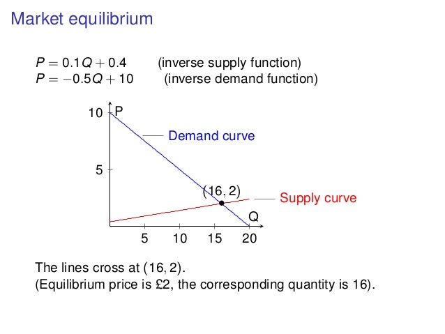 how to find the labor demand function
