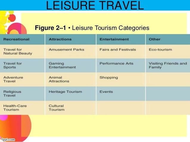 motivators in tourism The authors also apply other motivation models in tourism, such as plog's psychographic or iso ahola's model of the social psychology of tourism the paper brings practical examples of motivation using the iso ahola's model of the social psychology of tourism.