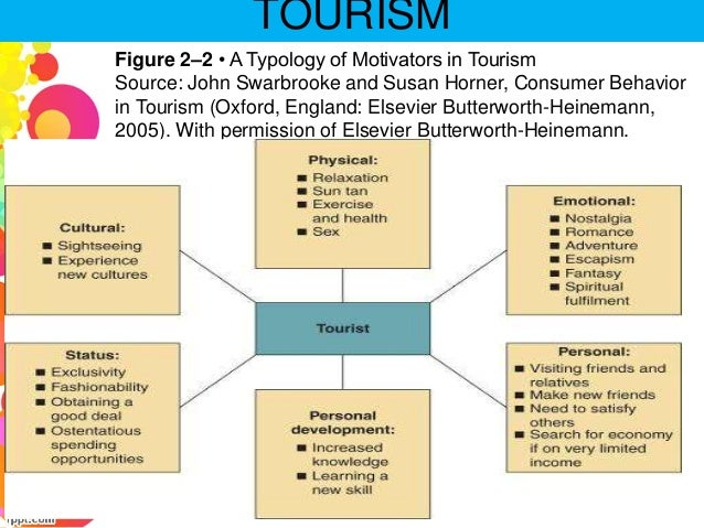 the motivation behind tourism An inner state which energizes channels and sustains human behavior to achieve goals (pizam, 1979, p195) motivation is only one of many variables in explaining tourist behaviour, it is nonetheless a very critical one, as it constitutes the driving force behind all behaviour (fodness 1994.