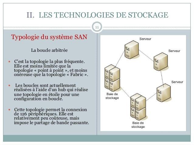 II. LES TECHNOLOGIES DE STOCKAGE 11 Typologie du système SAN La boucle arbitrée — C'est la topologie la plus fréquente....