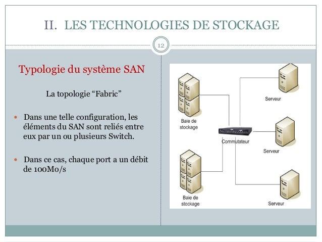 """II. LES TECHNOLOGIES DE STOCKAGE 12 Typologie du système SAN La topologie """"Fabric"""" — Dans une telle configuration, les ..."""