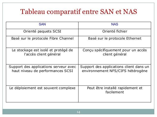 SAN NAS Orienté paquets SCSI Orienté fichier Basé sur le protocole Fibre Channel Basé sur le protocole Ethernet Le stockag...