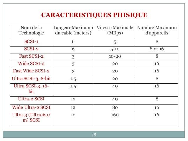 18 Nom de la Technologie Langeur Maximum du cable (meters) Vitesse Maximale (MBps) Nombre Maximum d'appareils SCSI-1 6 5 8...