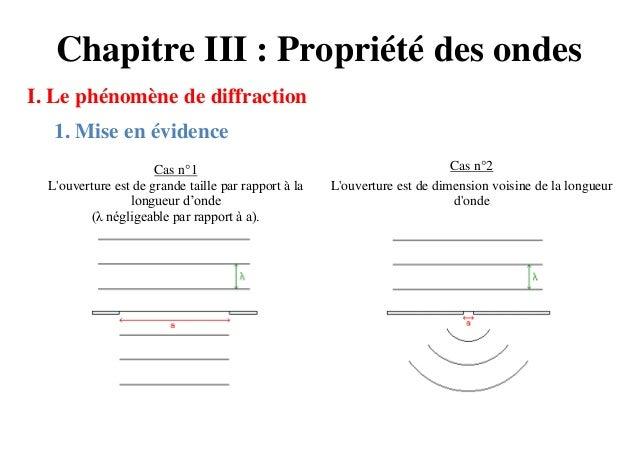 Chapitre III : Propriété des ondesI. Le phénomène de diffraction   1. Mise en évidence                      Cas n°1       ...