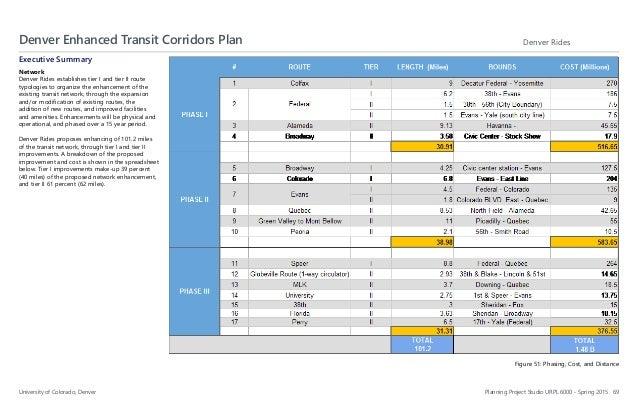 Denver enhanced transit corridors malvernweather Choice Image