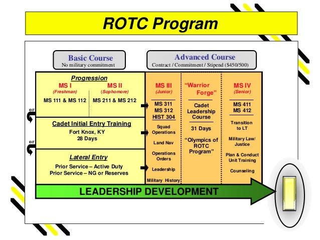 resume papers of rotc