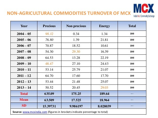investor awareness towards commodity market Retail investors towards mutual funds and life commodity market 132 others 168 figure 1: awareness about commodity market 44% and the least aware is.