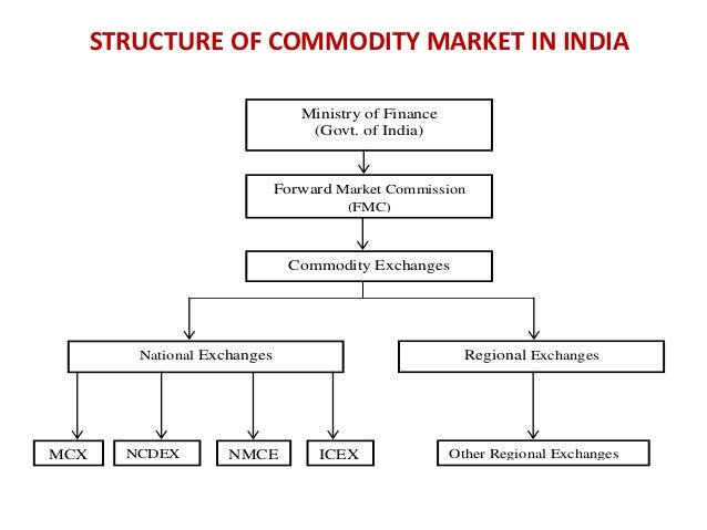 Commodities options trading india