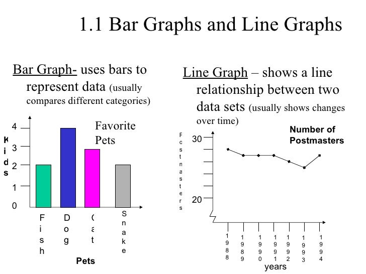 1.1 Bar Graphs and Line Graphs Bar Graph-  uses bars to represent data  (usually compares different categories) Line Graph...