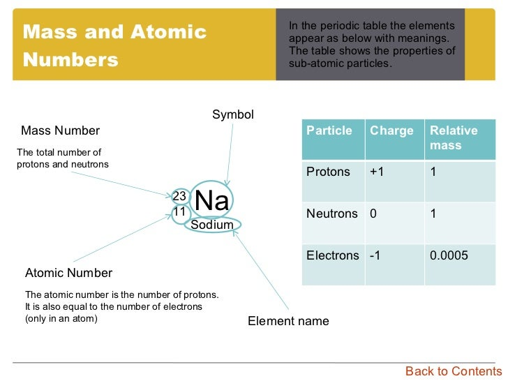 Gcse chemistry c3 contents 12 mass and atomic numbers urtaz Images