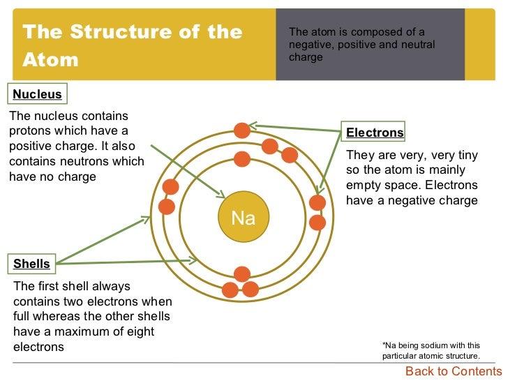Atom Diagram Gcse Trusted Wiring Diagram