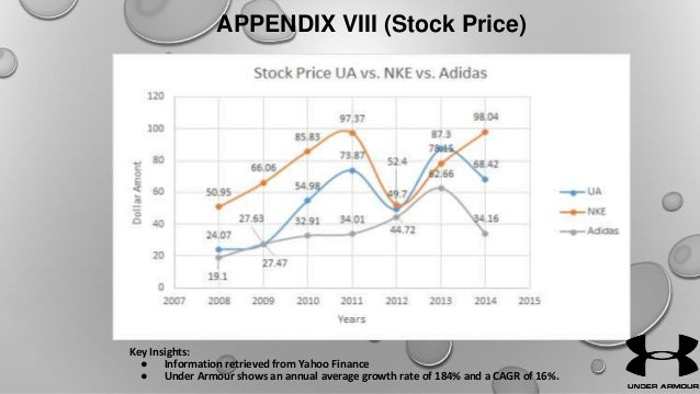 Nike vs. Under Armour: The Top Athletic Retailers (NKE, UA)
