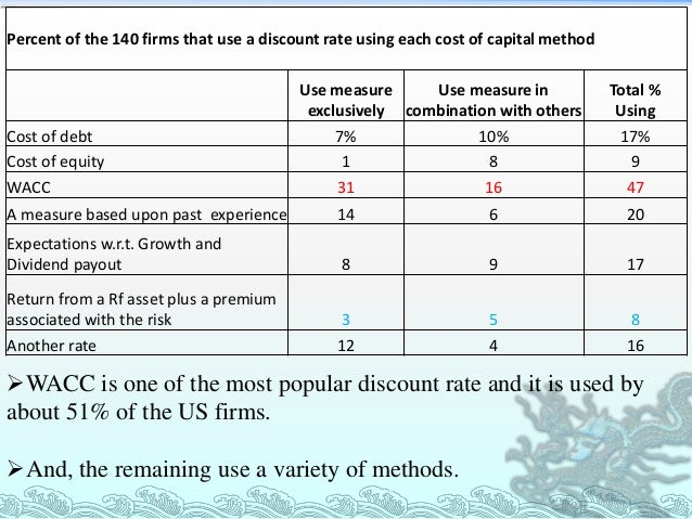 a survey of capital budgeting methods 2 a survey of capital allocation methods with commentary capital allocation is generally not an end in itself, but rather an intermediate step in a deci.