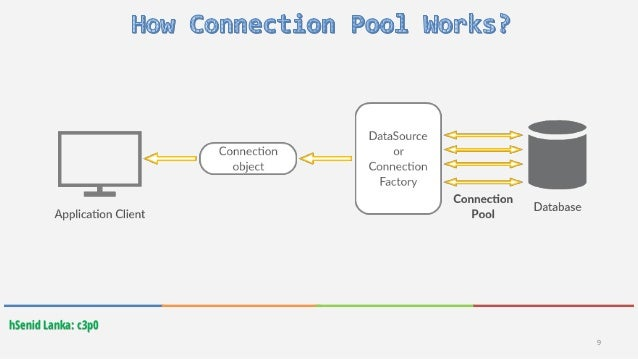 Database Connection Pooling With c3p0